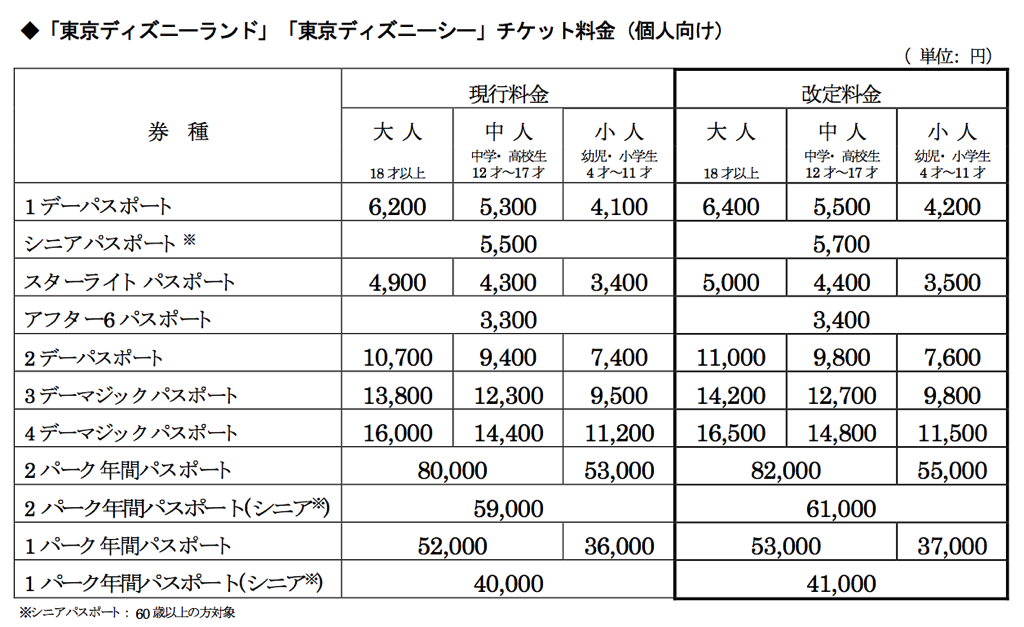 東京ディズニーリゾートチケット料金