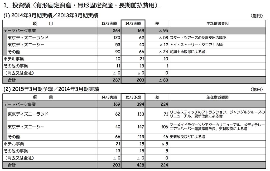 投資額(有形固定資産・無形固定資産・長期前払費用) (2014年3月期決算補足資料より引用)