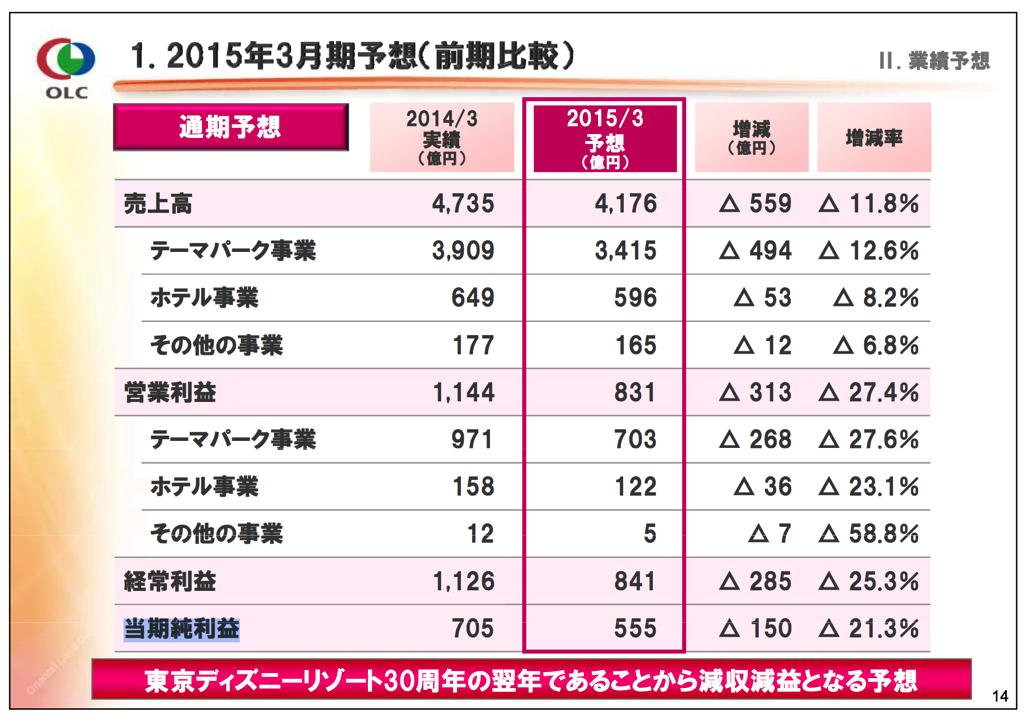 2015年3月期予想(2014年3月期決算及び2016中期経営計画説明会資料より引用)