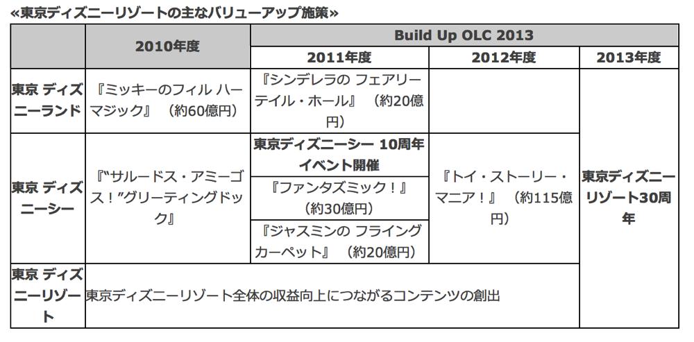 中期経営計画「Build Up OLC 2013」より