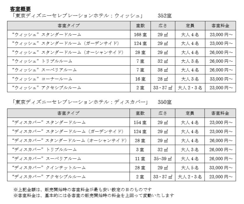 東京ディズニーセレブレーションホテル 客室概要