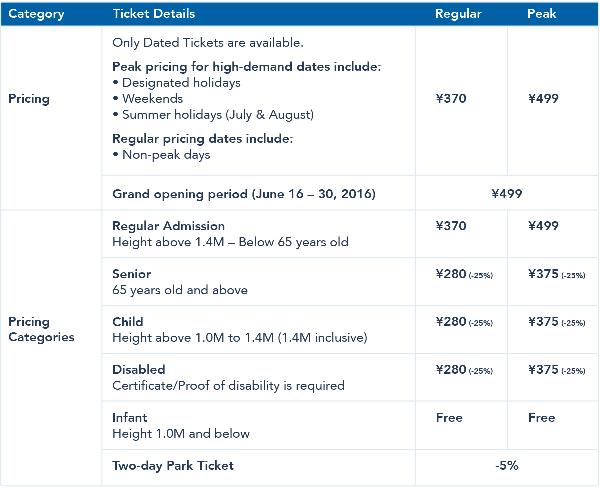上海ディズニーランドチケット価格(プレスリリースより)