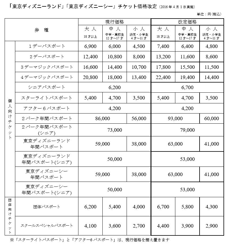 「東京ディズニーランド」「東京ディズニーシー」チケット価格改定(2016 年 4 月 1 日実施)  (リリースより引用)