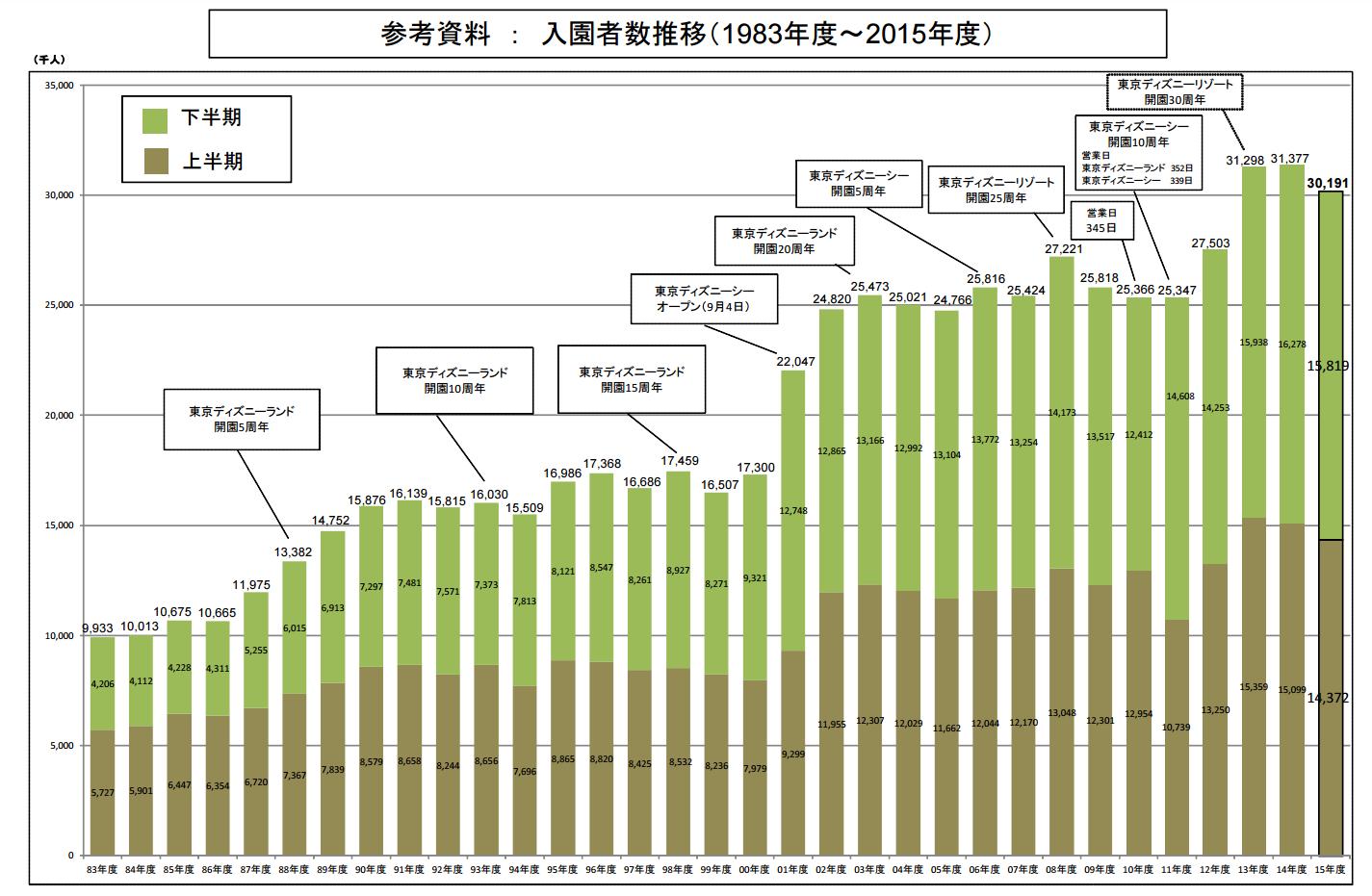 入園者数推移(1983年度~2015年度) リリース「東京ディズニーランド®・東京ディズニーシー®2015 年度入園者数データ(速報)」より引用